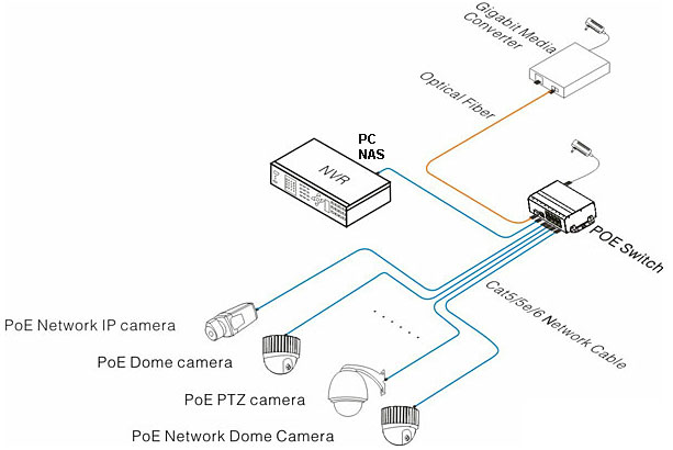 poe camera wiring security cameras without power supply